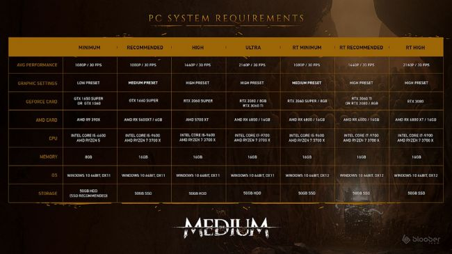 Revelados os requisitos de The Medium para PC